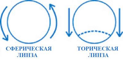 toricheskie-kontaktnye