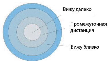 Shema_multifokalnoy_kontaktnoy_linzyi